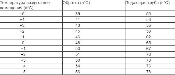 О температуре радиаторов